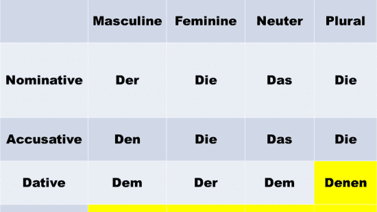 German Relative Pronouns