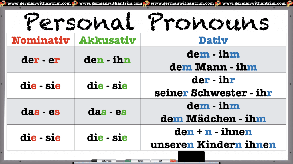 3rd Person Personal Pronouns in German