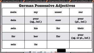 Possessive Adjectives in German and English