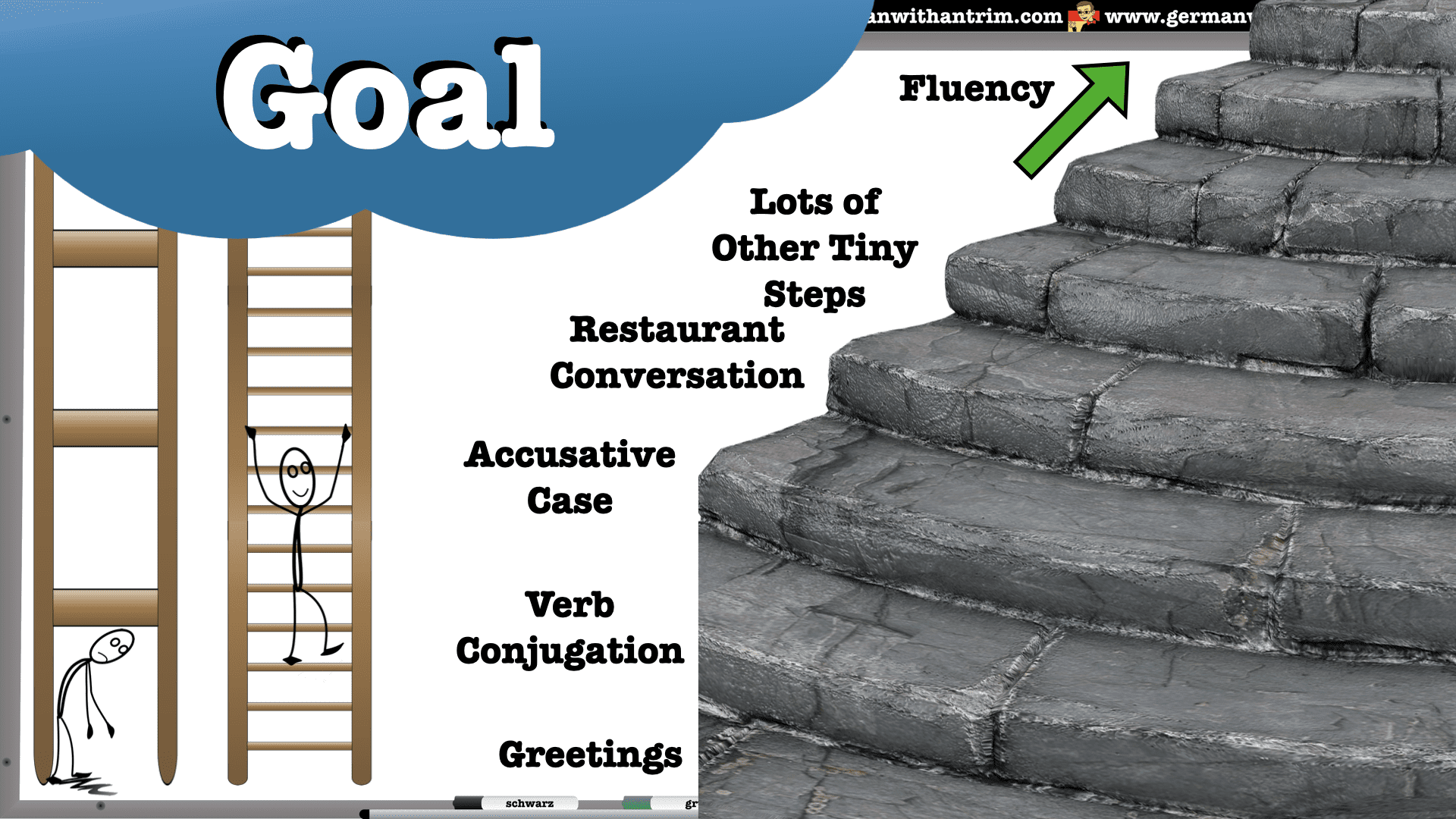 Why Smaller Language Learning Goals Are Important